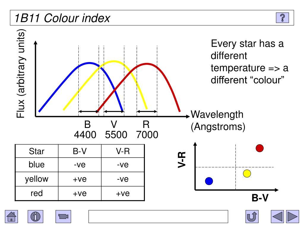 1B11 Colour index