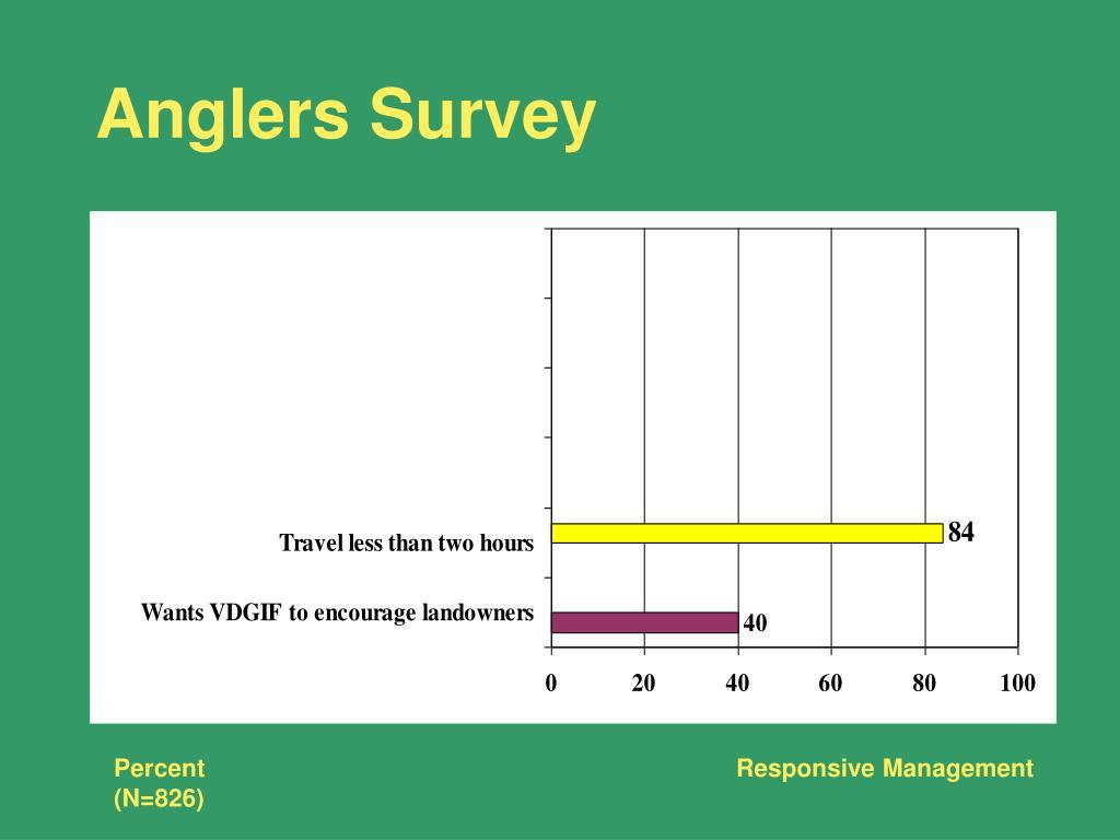 Anglers Survey