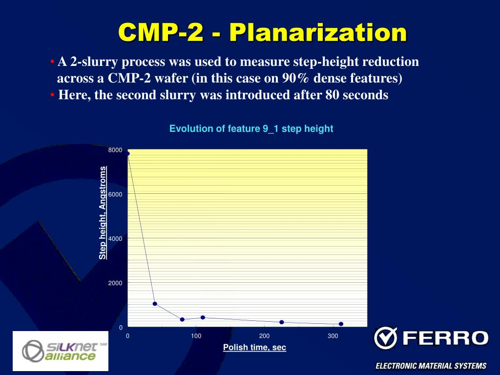 CMP-2 - Planarization