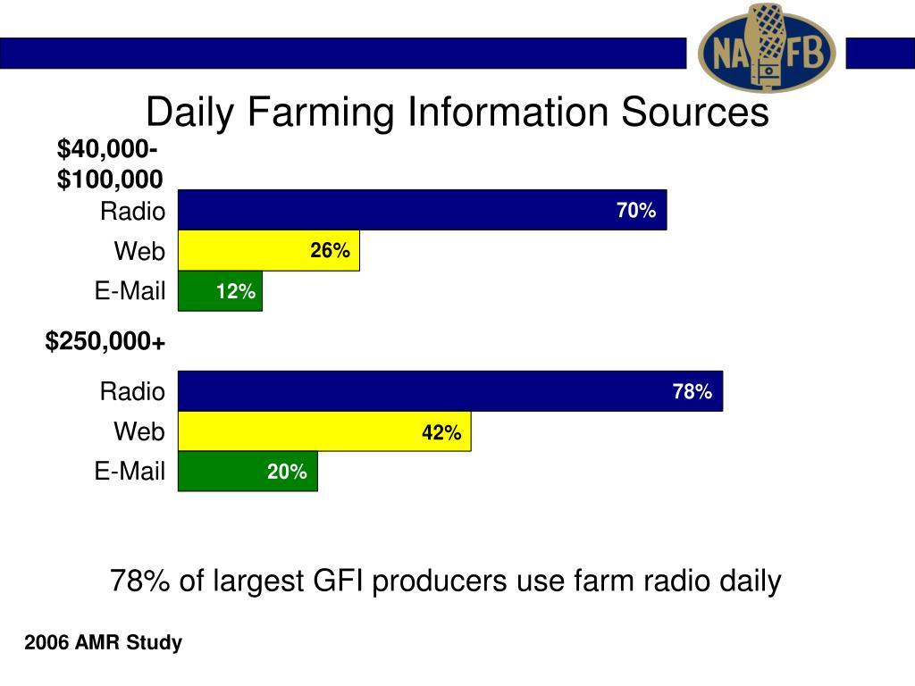 Daily Farming Information Sources