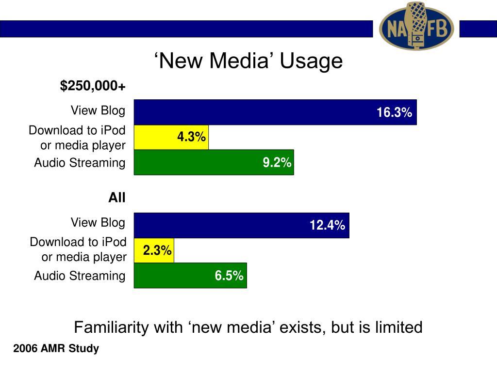 'New Media' Usage