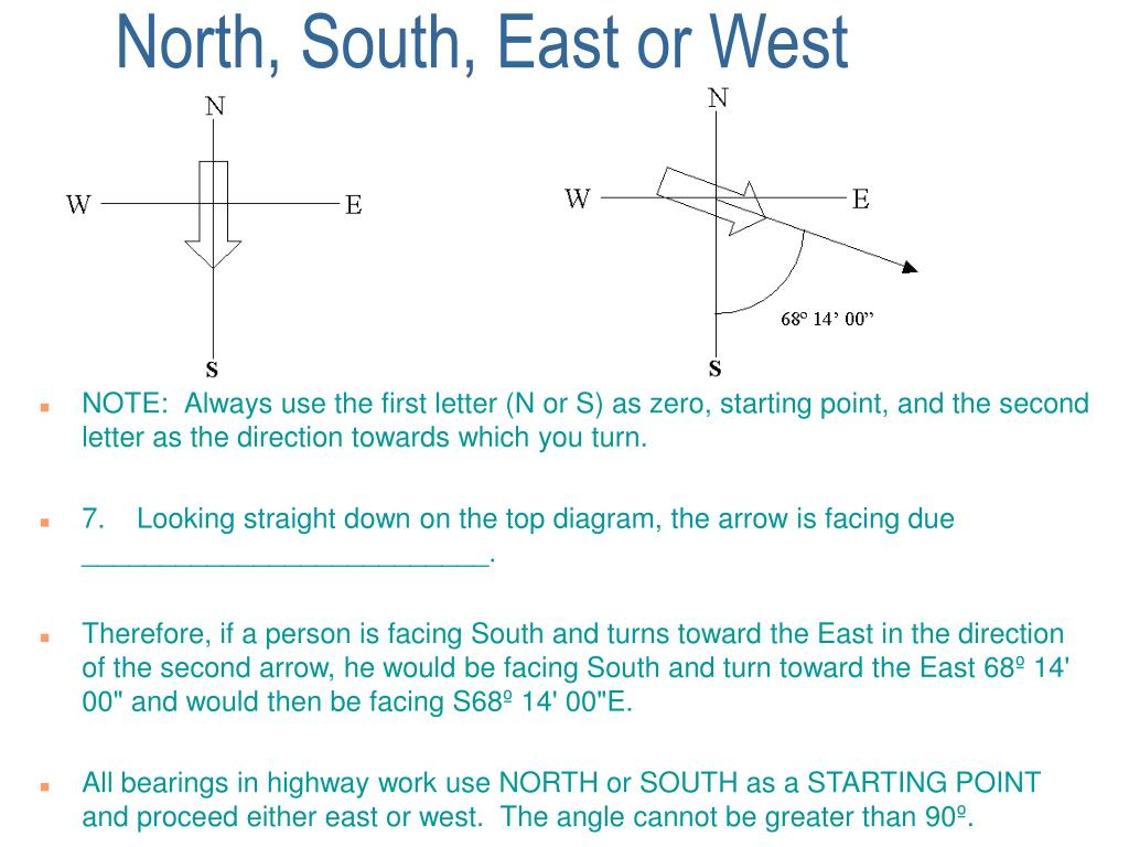 North, South, East or West