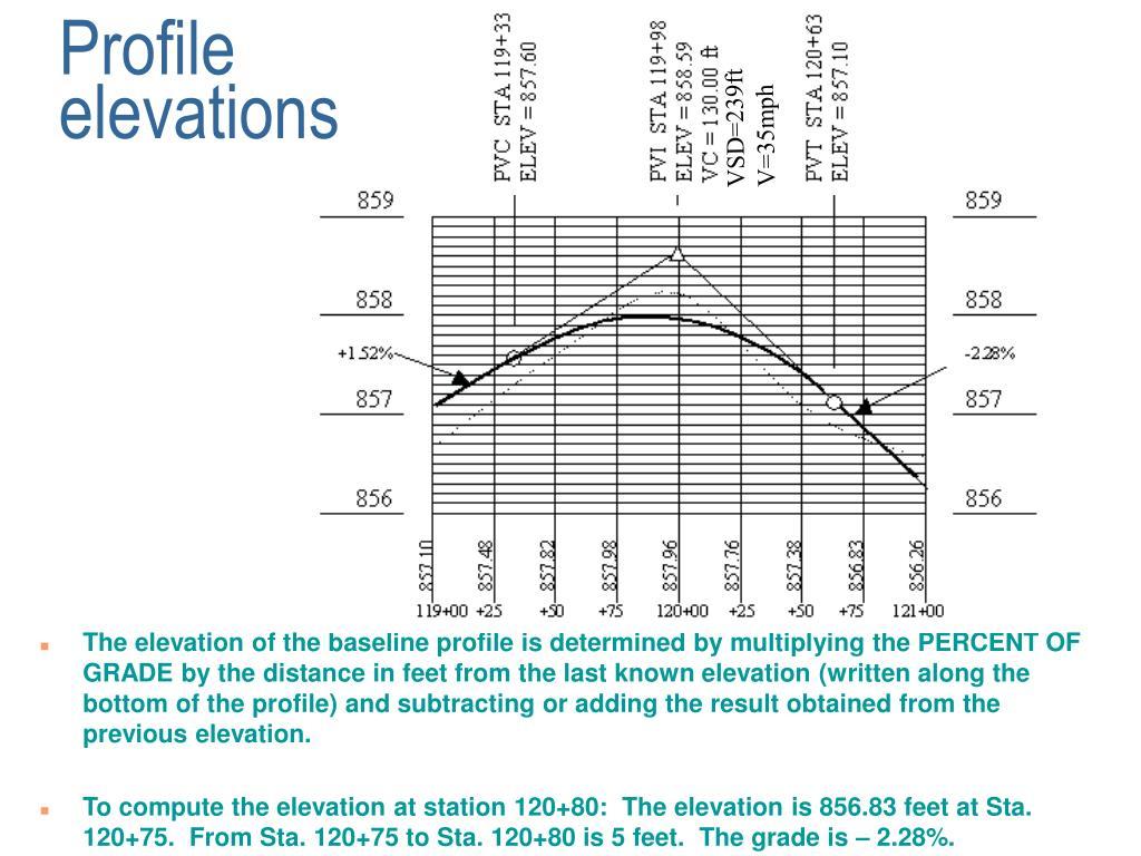 Profile elevations