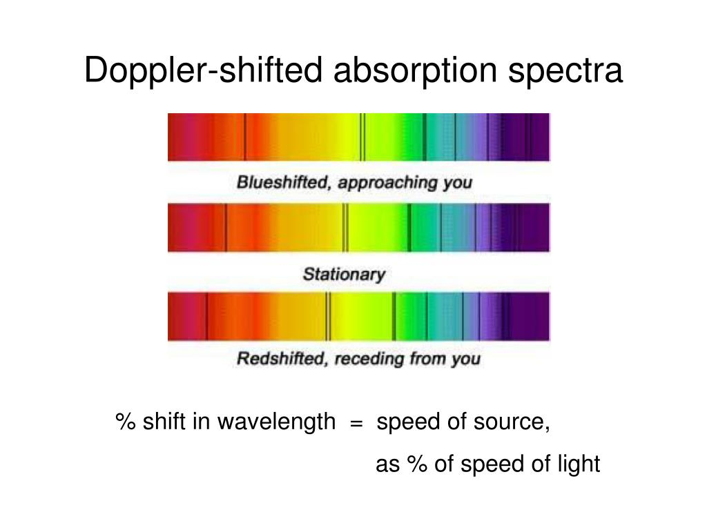 Doppler-shifted absorption spectra