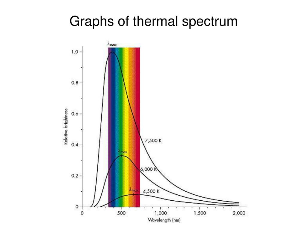 Graphs of thermal spectrum