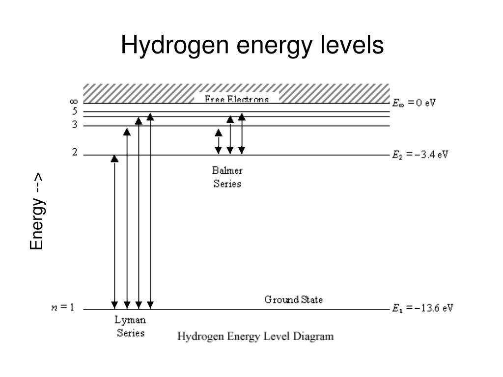 Hydrogen energy levels