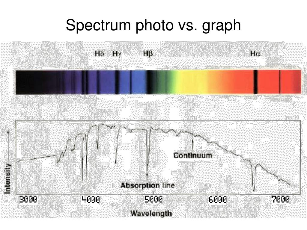Spectrum photo vs. graph