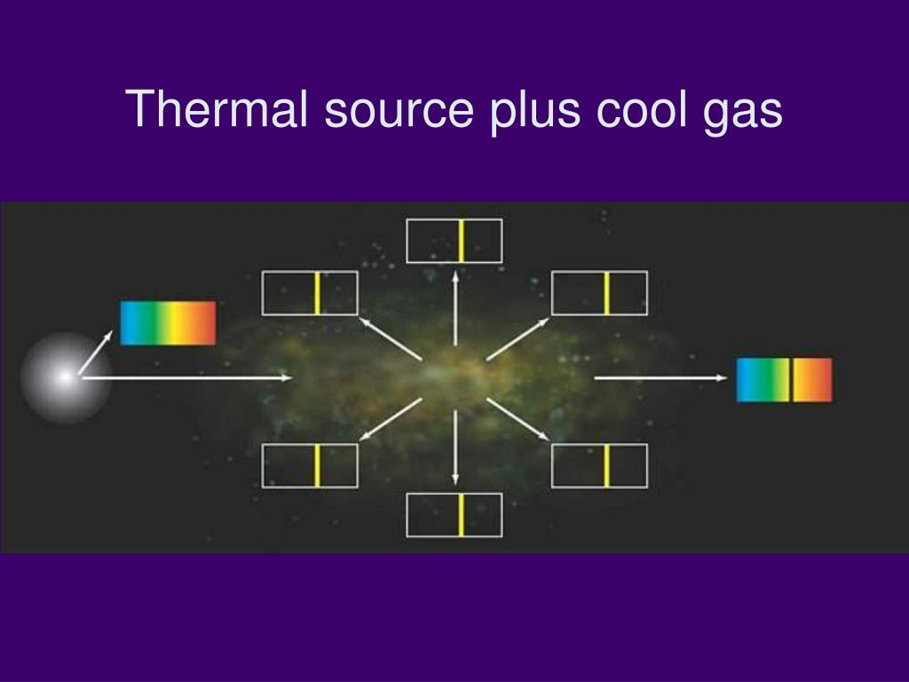 Thermal source plus cool gas