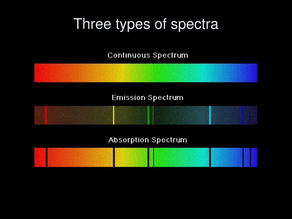 Three types of spectra