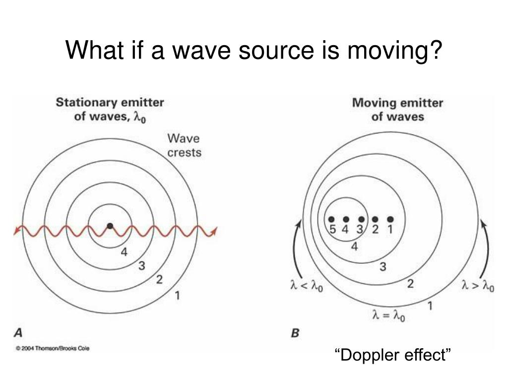 What if a wave source is moving?