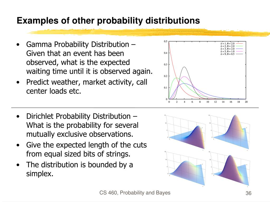 Examples of other probability distributions