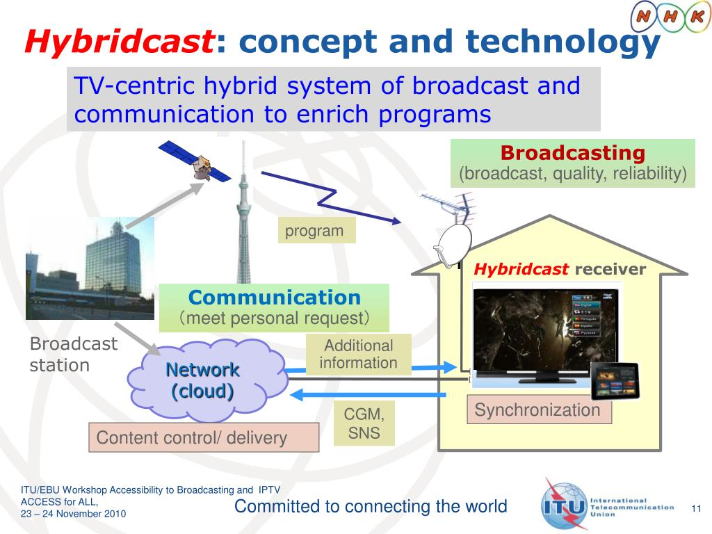 TV-centric hybrid system of broadcast and communication to enrich programs