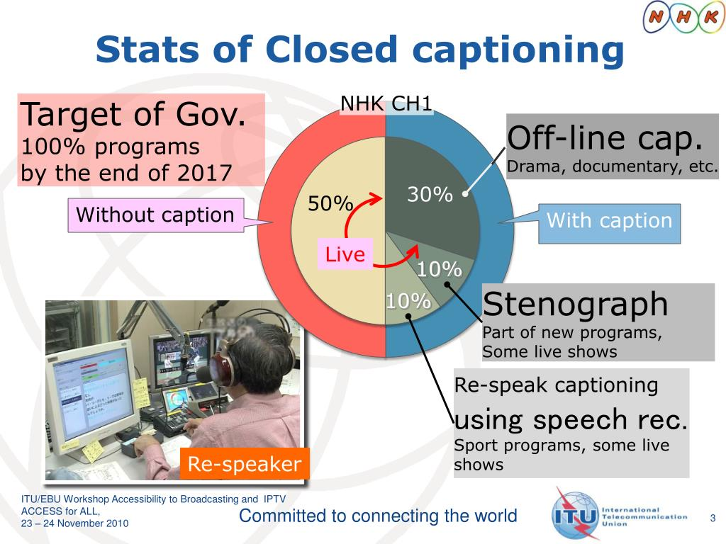 Stats of Closed captioning