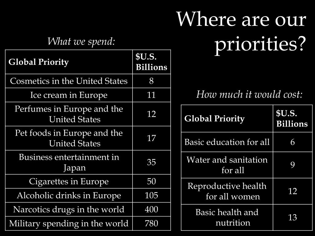 Where are our priorities?