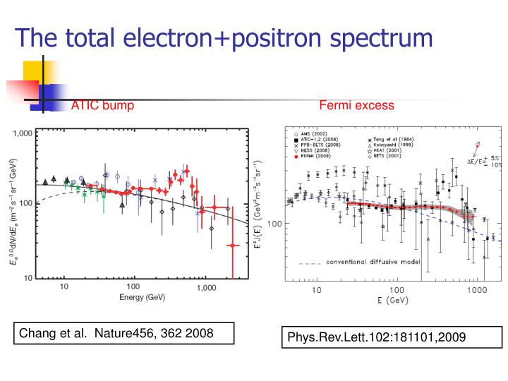 The total electron+positron spectrum
