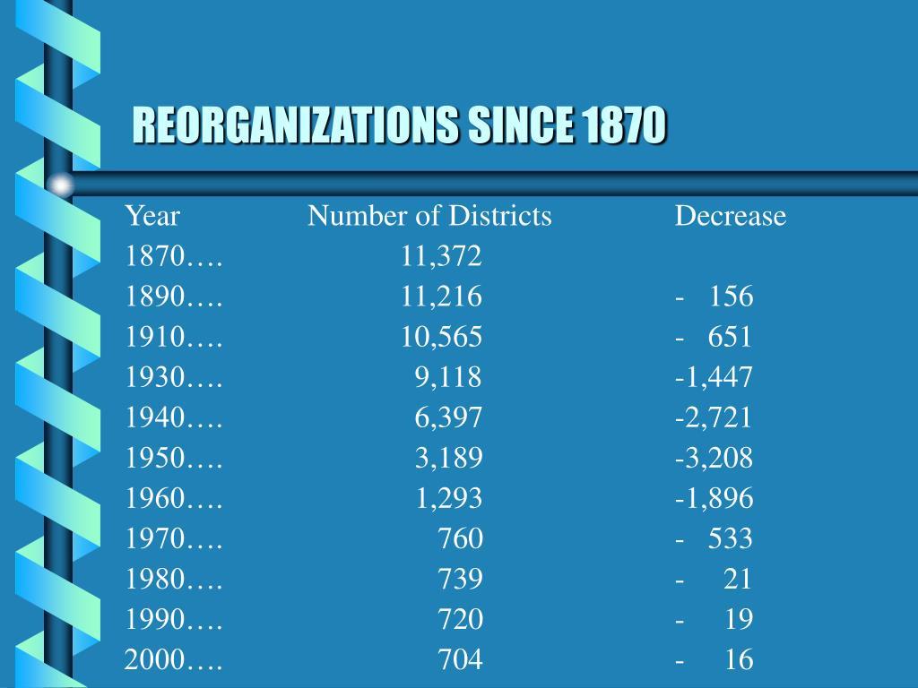 REORGANIZATIONS SINCE 1870