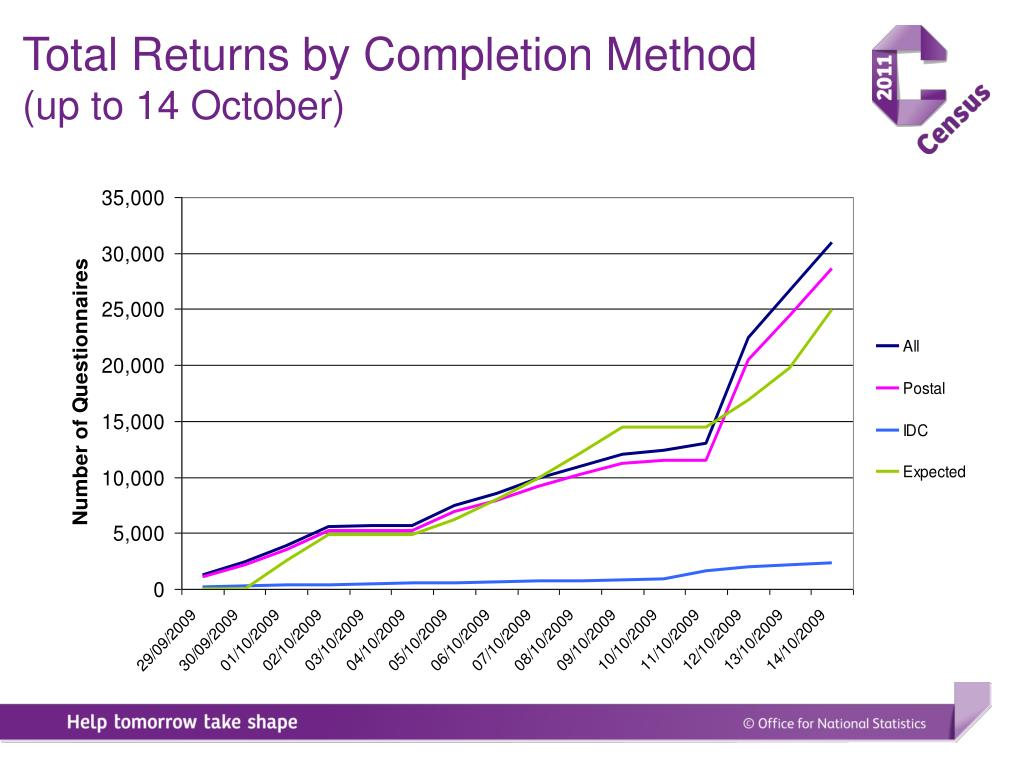 Total Returns by Completion Method