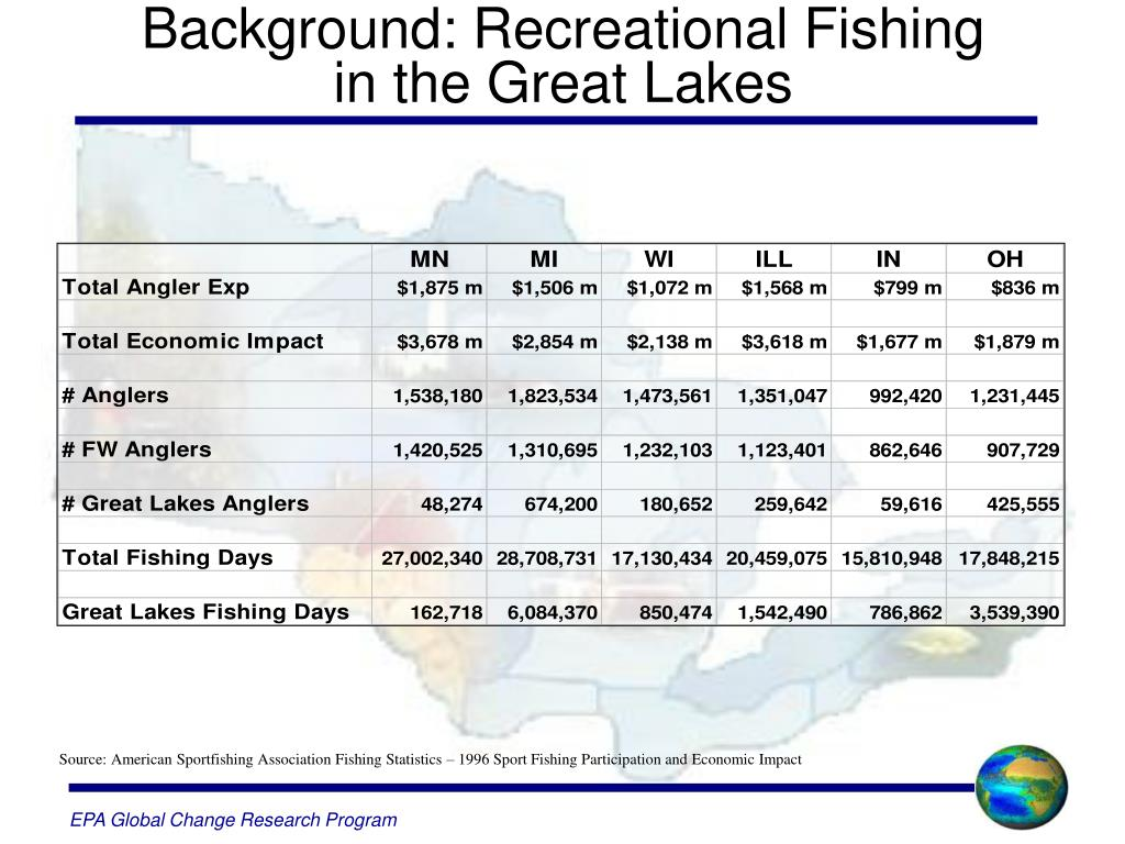 Background: Recreational Fishing