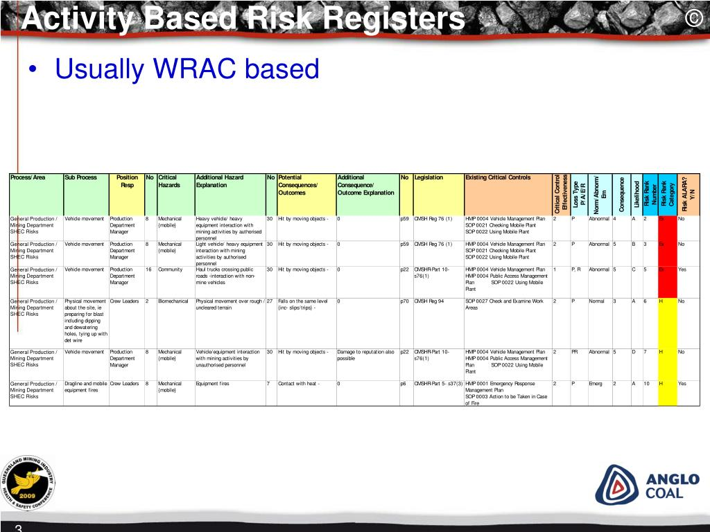 Activity Based Risk Registers