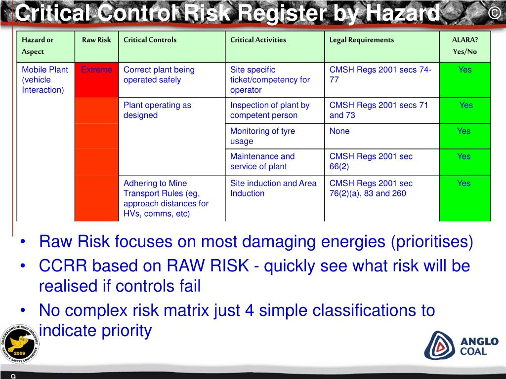 Critical Control Risk Register by Hazard