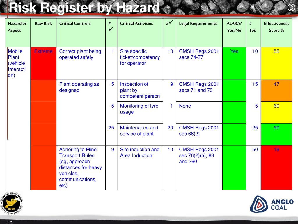 Risk Register by Hazard