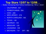 top stars 12 07 to 12 08