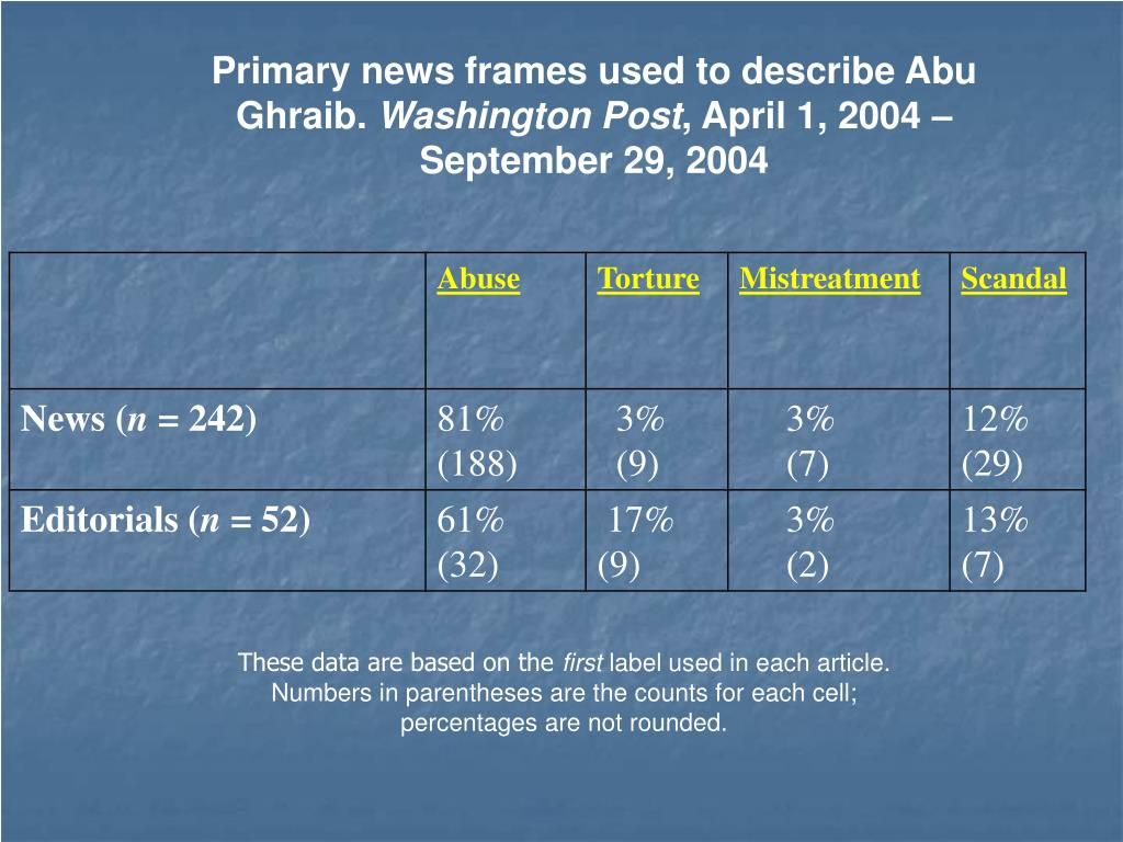 Primary news frames used to describe Abu Ghraib.