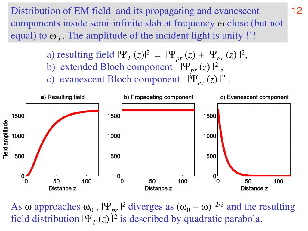 Distribution of EM field  and its propagating and evanescent components inside semi-infinite slab at frequency