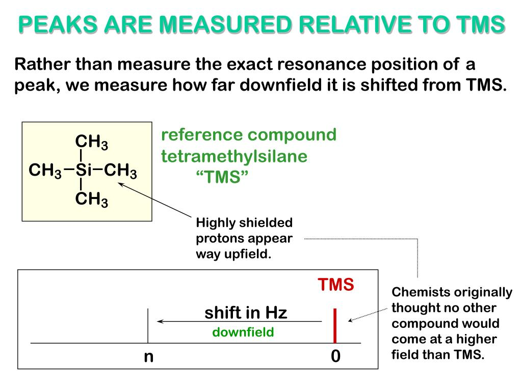 PEAKS ARE MEASURED RELATIVE TO TMS