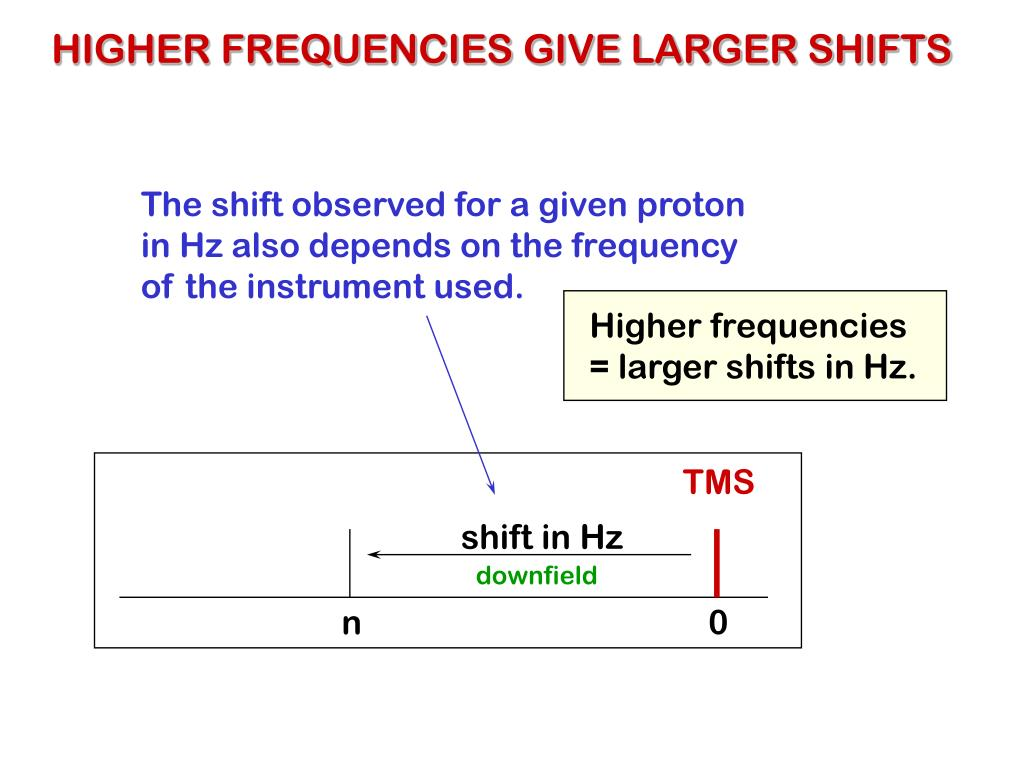 HIGHER FREQUENCIES GIVE LARGER SHIFTS