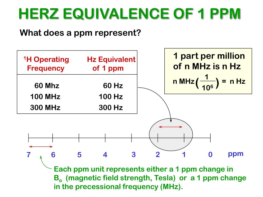 HERZ EQUIVALENCE OF 1 PPM