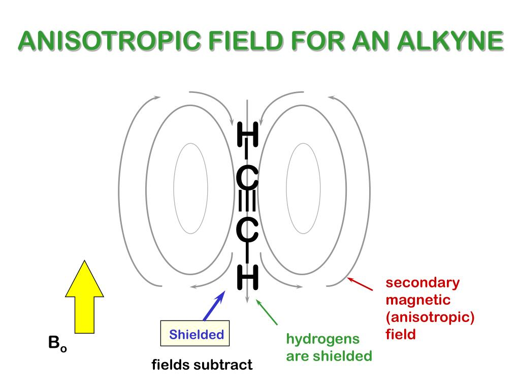 ANISOTROPIC FIELD FOR AN ALKYNE