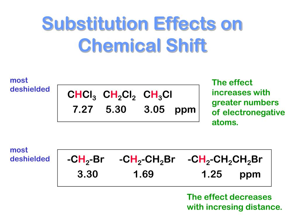 Substitution Effects on Chemical Shift