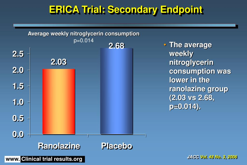 ERICA Trial: Secondary Endpoint