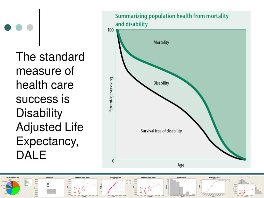 The standard measure of health care success is Disability Adjusted Life Expectancy,