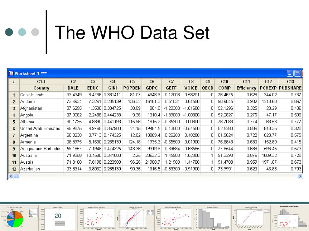 The WHO Data Set