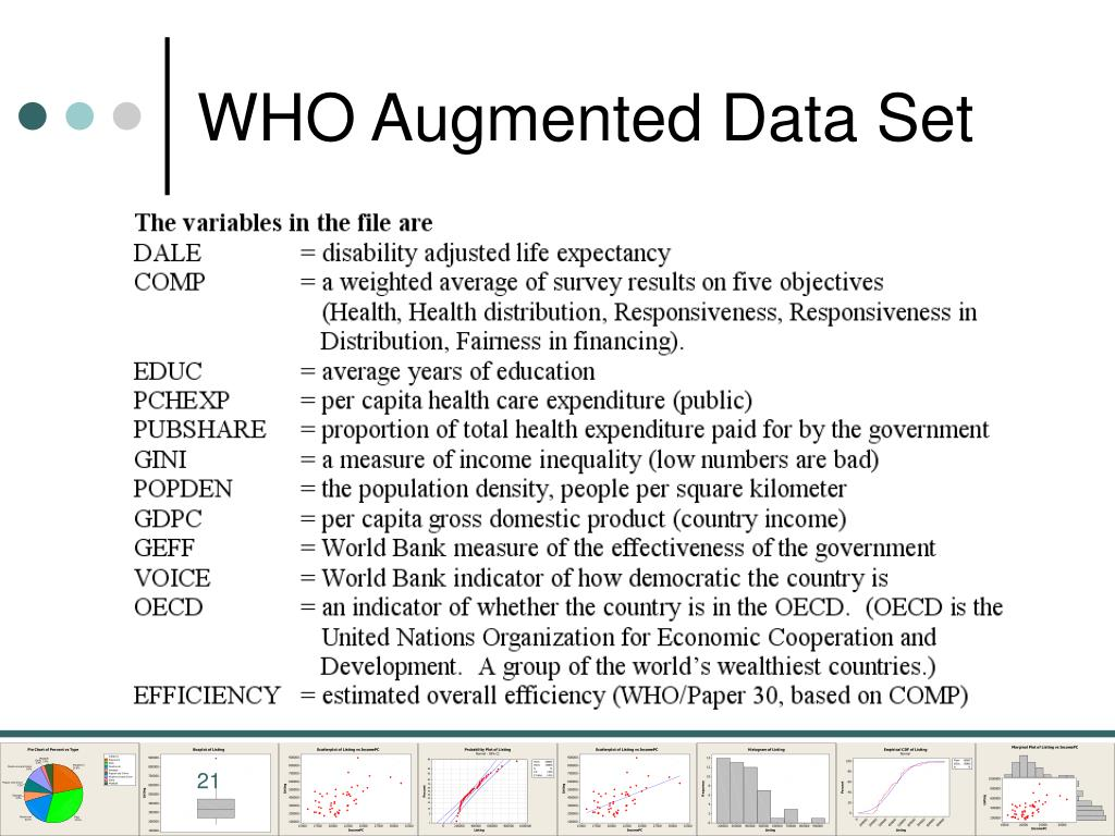 WHO Augmented Data Set