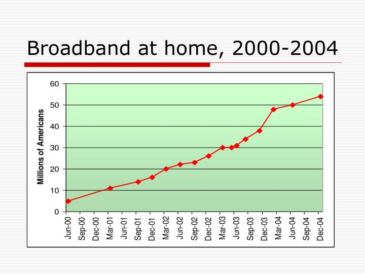 Broadband at home, 2000-2004
