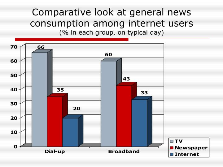 Comparative look at general news consumption among internet users