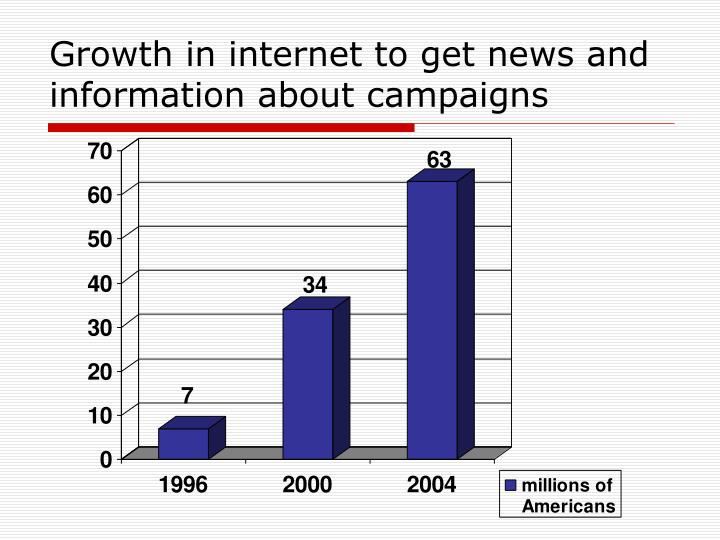 Growth in internet to get news and information about campaigns