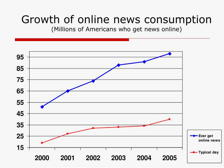 Growth of online news consumption