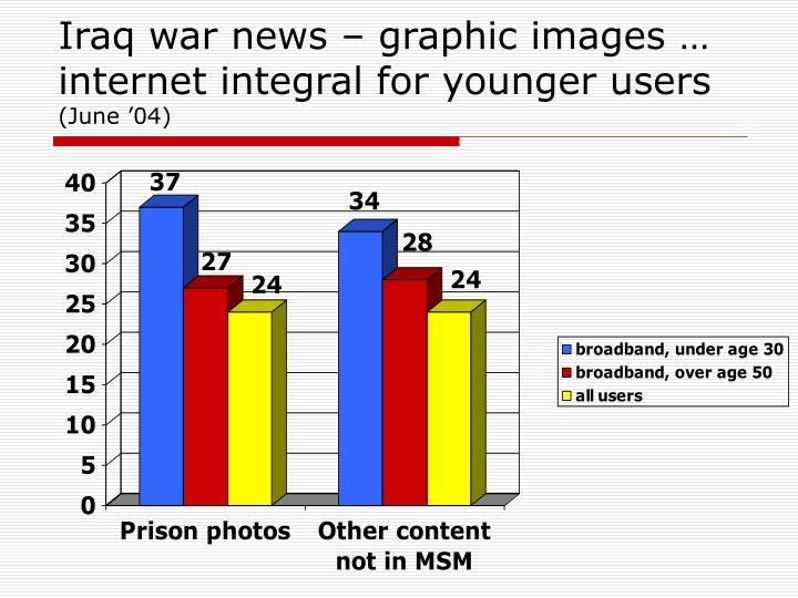 Iraq war news – graphic images …