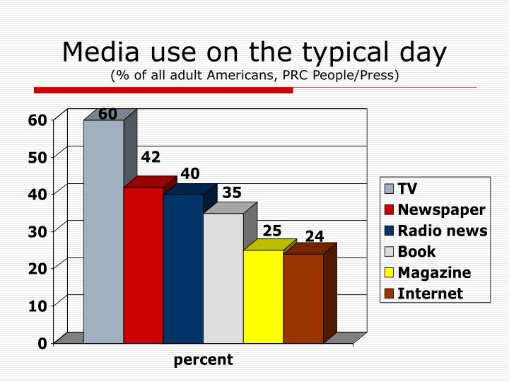 Media use on the typical day