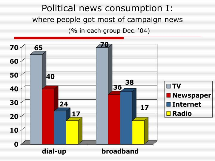 Political news consumption I: