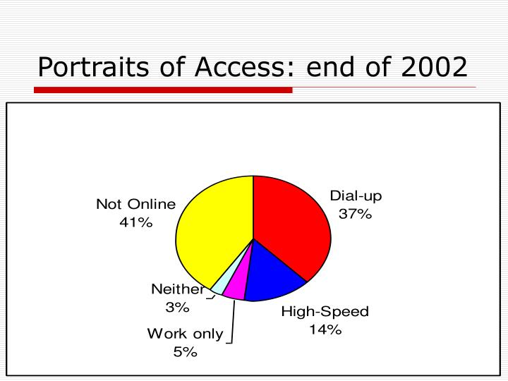 Portraits of access end of 2002