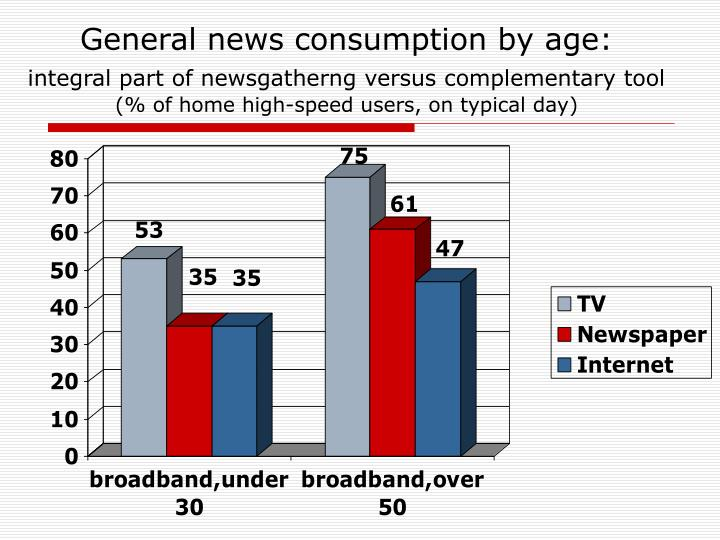 General news consumption by age: