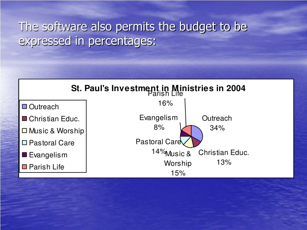 The software also permits the budget to be expressed in percentages: