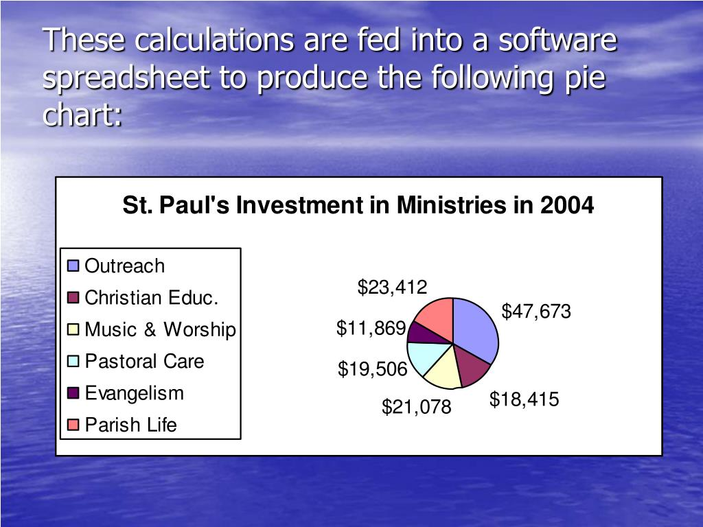 These calculations are fed into a software spreadsheet to produce the following pie chart:
