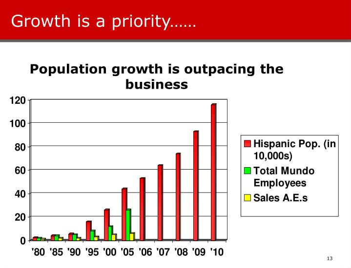 Growth is a priority……