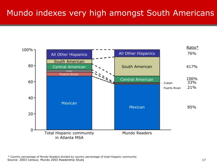 Mundo indexes very high amongst South Americans